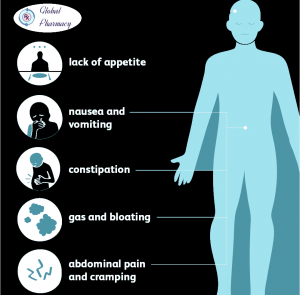 Bloating or stomach pain